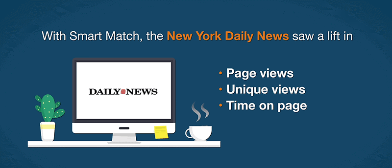 A graphic illustrating a case study, which saw that Smart Match helped the New York Daily News improve page views, time on page, and unique views.