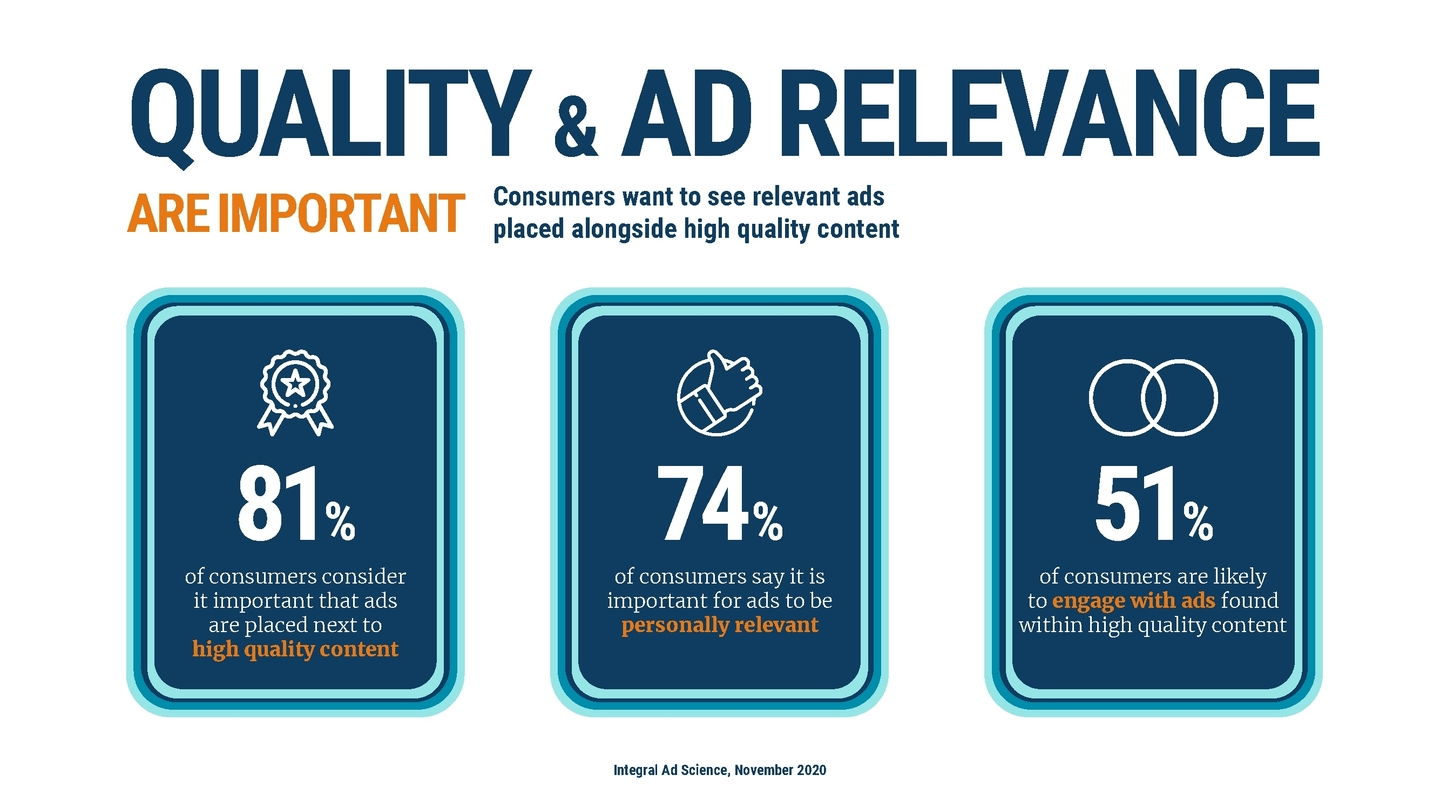 Infographic quality and relevance of ads